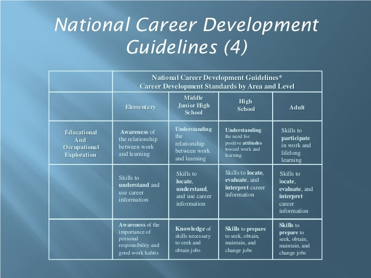 National Career Development       Guidelines (4)                            National Career Development Guidelines*       ...