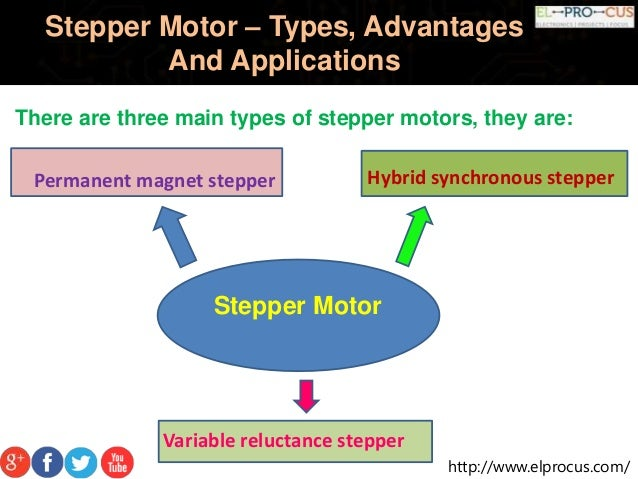 Stepper motor types advantages and applications for Types of stepper motor
