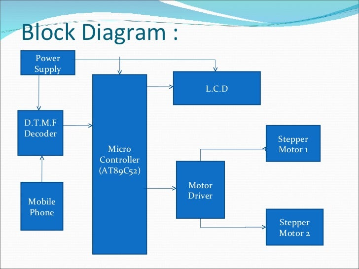 stepper motor, block diagram