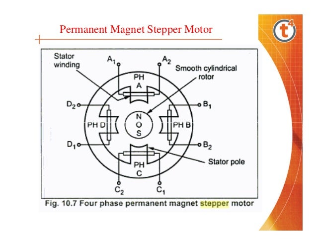 Permanent magnet stepper motor operation for What is a permanent magnet motor
