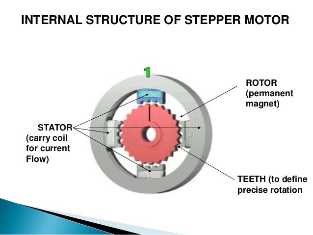 3. INTERNAL STRUCTURE OF STEPPER MOTOR ...
