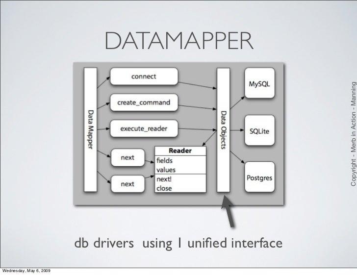 DATAMAPPER                                                                    Copyright - Merb in Action - Manning        ...