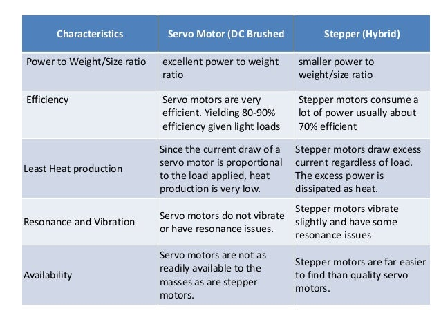 ... efficiency Stepper Disadvantages; 18. High output power relative to motor ...