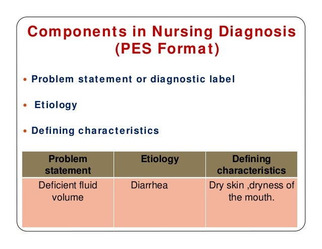sample of community health nursing problem statement Antibiotic resistance in nursing homes the problem description will help you keep the write a problem statement the health problem is the gap between an.