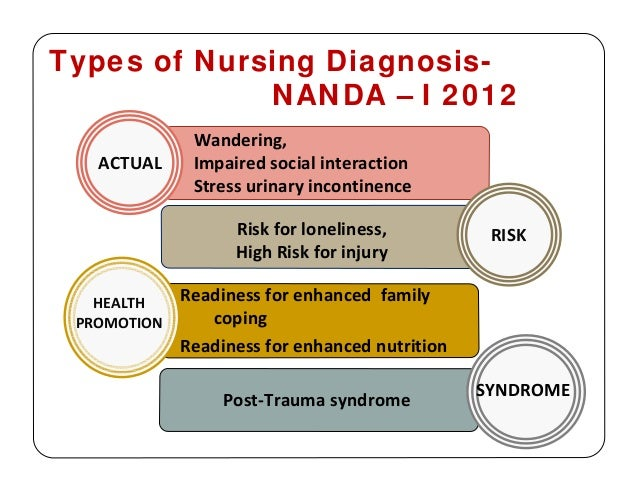 Steps in nursing process