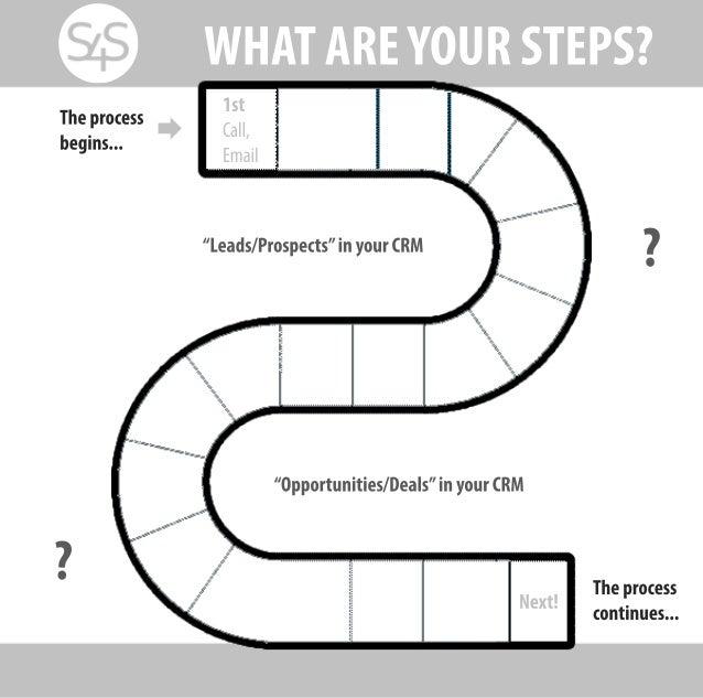 Sales4StartUps Steps Map