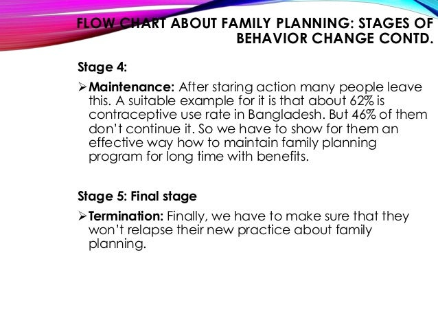 Steps of developing behavior change communication bcc Family planning com