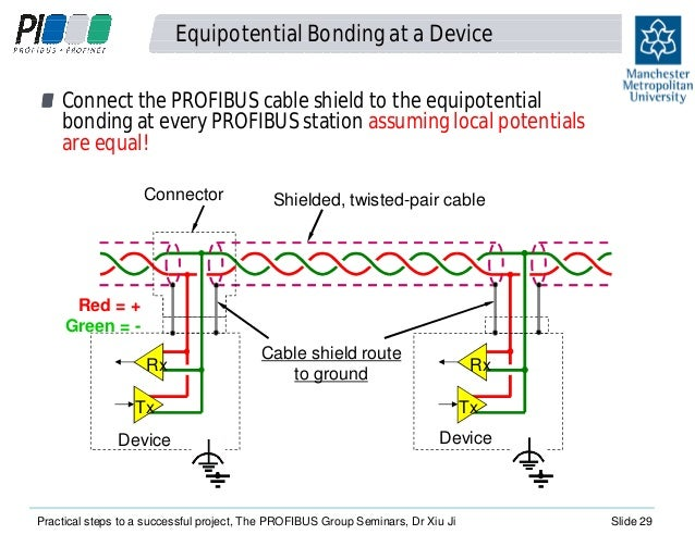practical steps to a successful profibus project richard needham an rh slideshare net Siemens Profibus Troubleshooting German Wiring Symbols