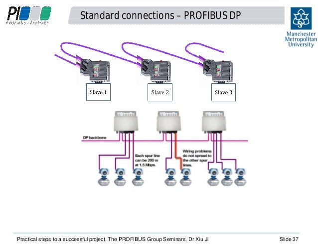 37  standard connections – profibus