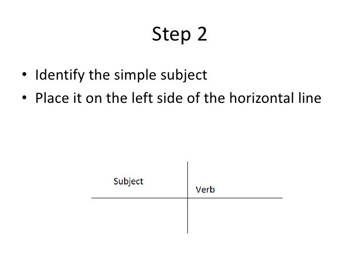Steps to diagramming sentences ccuart Gallery
