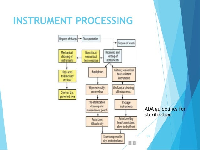 INSTRUMENT PROCESSING ADA guidelines for sterilization 102