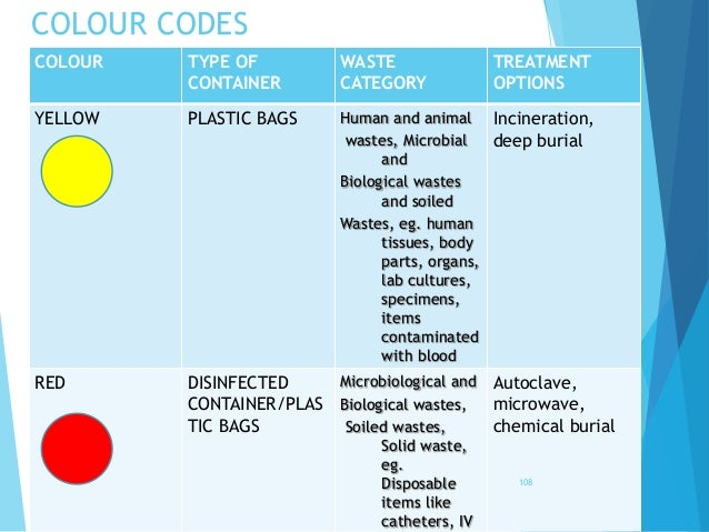 COLOUR CODES COLOUR TYPE OF CONTAINER WASTE CATEGORY TREATMENT OPTIONS YELLOW PLASTIC BAGS Human and animal wastes, Microb...