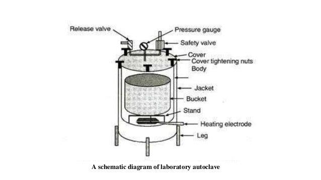autoclave diagram wiring diagramautoclave diagram #8
