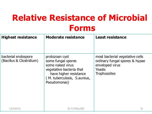 Relative Resistance of Microbial                   FormsHighest resistance         Moderate resistance            Least re...