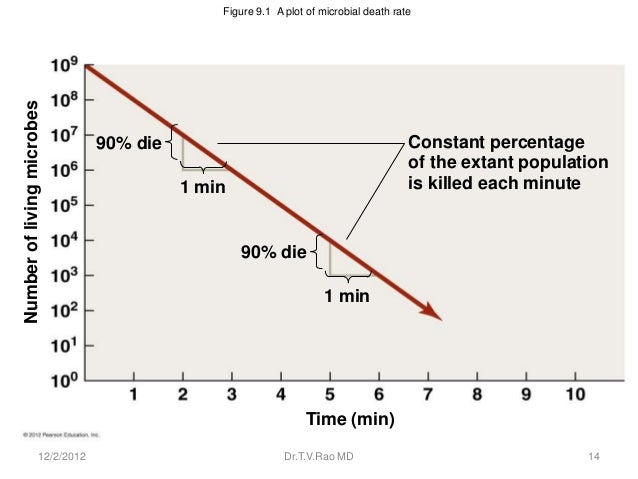 Figure 9.1 A plot of microbial death rateNumber of living microbes                                 90% die                ...