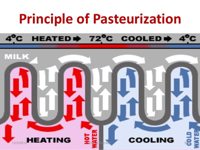 Principle of Pasteurization12/2/2012      Dr.T.V.Rao MD      38