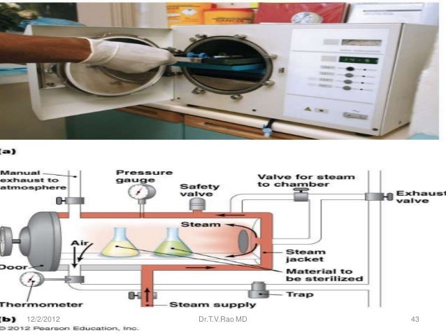 Figure 9.6 Autoclave-overview12/2/2012          Dr.T.V.Rao MD            43