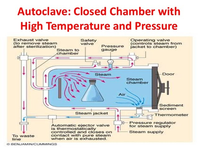 Autoclave: Closed Chamber withHigh Temperature and Pressure