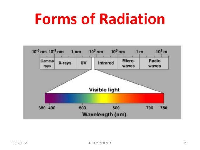 Forms of Radiation12/2/2012          Dr.T.V.Rao MD   61