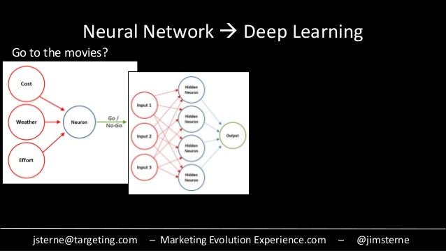 jsterne@targeting.com – Marketing Evolution Experience.com – @jimsterne Neural Network  Deep Learning Go to the movies?