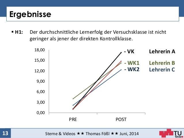 Ergebnisse Sterne & Videos  Thomas Fößl  Juni, 201413  H1: Der durchschnittliche Lernerfolg der Versuchsklasse ist ni...