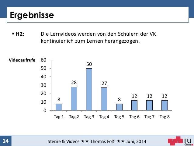 Ergebnisse Sterne & Videos  Thomas Fößl  Juni, 201414  H2: Die Lernvideos werden von den Schülern der VK kontinuierli...