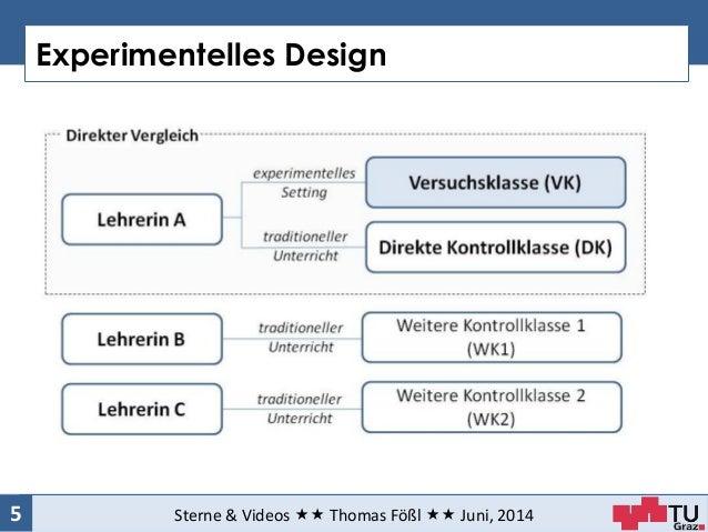 Experimentelles Design Sterne & Videos  Thomas Fößl  Juni, 20145