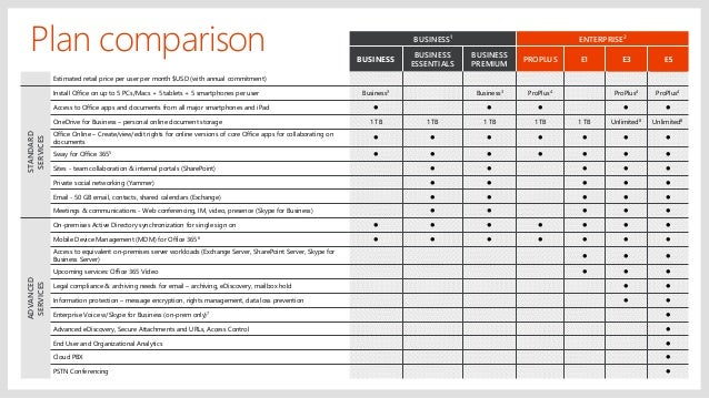 Office 365 business plans reviews