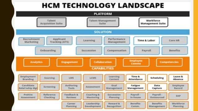 The Hr Tech Landscape Steve Boese H3 Hr Advisors