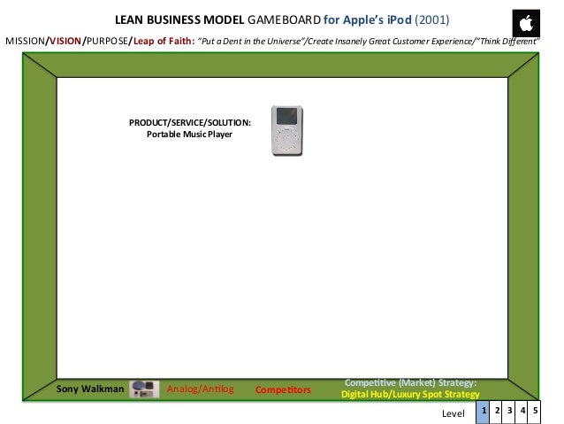 LEAN	   BUSINESS	   MODEL	   GAMEBOARD	   for	   Apple's	   iPod	   (2001)	    MISSION/VISION/PURPOSE/Leap	   of	   Faith:...