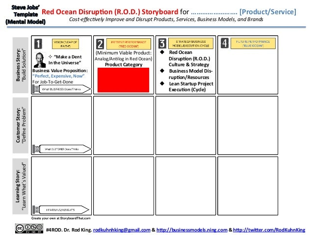 Steve jobs 39 s template for disrupting red ocean industries for Minimum viable product template