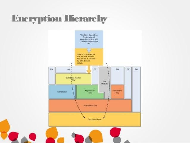 Steve Jones - Encrypting Data