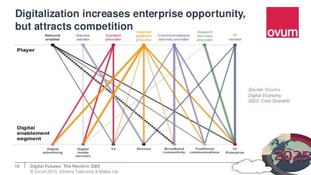 Digitalization increases enterprise opportunity, but attracts competition 10 Source: Ovum's Digital Economy 2025: Core Sce...