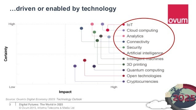 …driven or enabled by technology Digital Futures: The World in 2025 © Ovum 2015, Informa Telecoms & Media Ltd 3 Source: Ov...