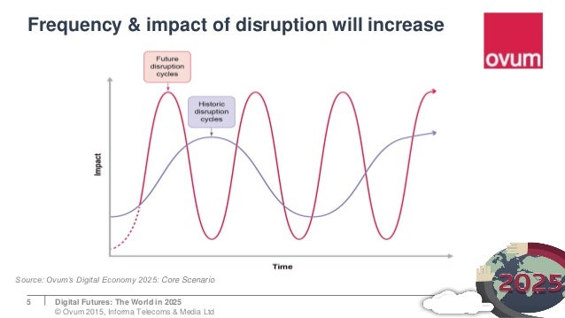 Frequency & impact of disruption will increase Digital Futures: The World in 2025 © Ovum 2015, Informa Telecoms & Media Lt...