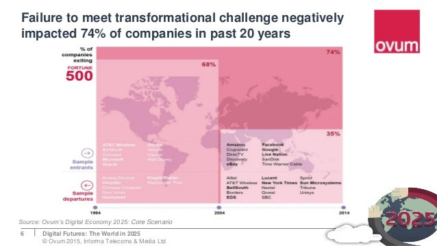 Failure to meet transformational challenge negatively impacted 74% of companies in past 20 years 6 Source: Ovum's Digital ...