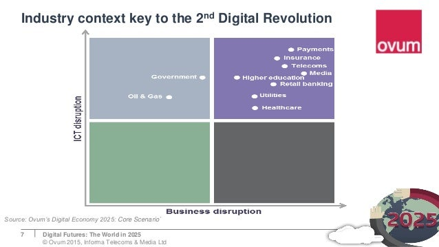 Industry context key to the 2nd Digital Revolution 7 Source: Ovum's Digital Economy 2025: Core Scenario` Digital Futures: ...