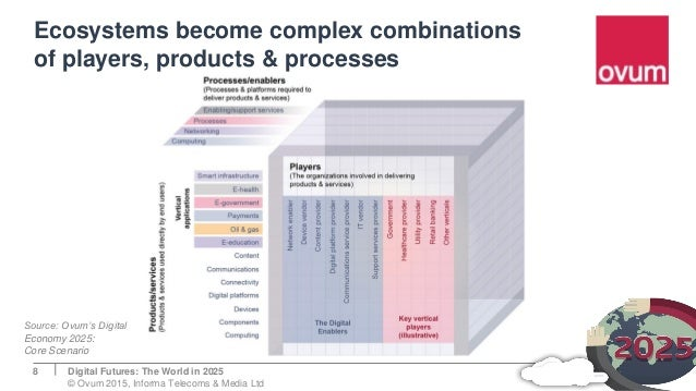 Ecosystems become complex combinations of players, products & processes 8 Source: Ovum's Digital Economy 2025: Core Scenar...