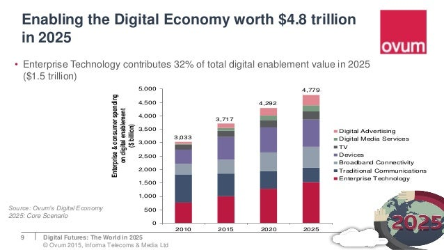 Enabling the Digital Economy worth $4.8 trillion in 2025 9 • Enterprise Technology contributes 32% of total digital enable...