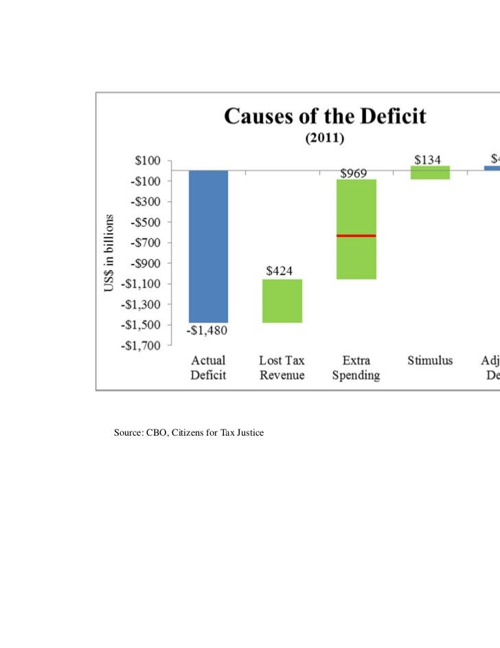 Source: CBO, Citizens for Tax Justice