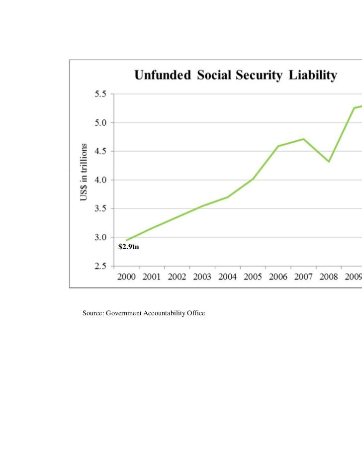$5.4tn           $2.9tnSource: Government Accountability Office