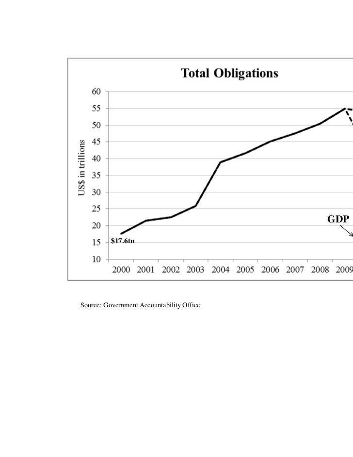 $53.8tn                                                  $41.4tn                                           GDP          $1...
