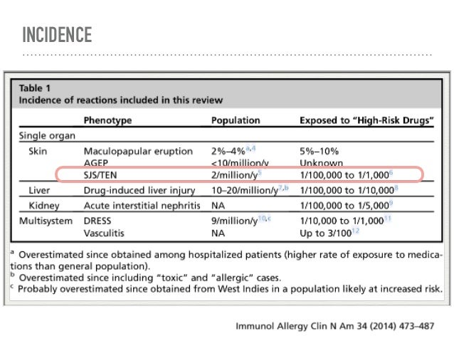 ETIOLOGY ➤ Drug-induced ➤ Infectious ➤ Malignancy related ➤ Idiopathic International Journal of Pharmacology Reasearch vol...