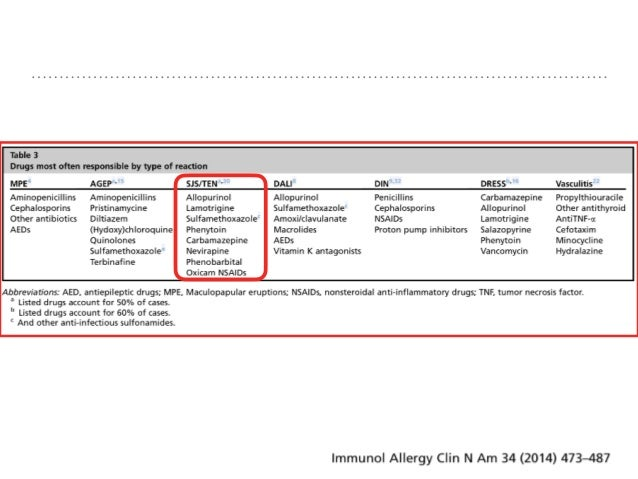 ETIOLOGY : INFECTIOUS International Journal of Pharmacology Reasearch volume4 Issue4 (2014) ➤ Herpes simplex virus ➤ AIDS ...