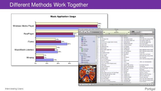 Interviewing Users Portigal Different Methods Work Together Music Application Usage 16% 20% 28% 35% 55% 7% 17% 23% 33% 55%...