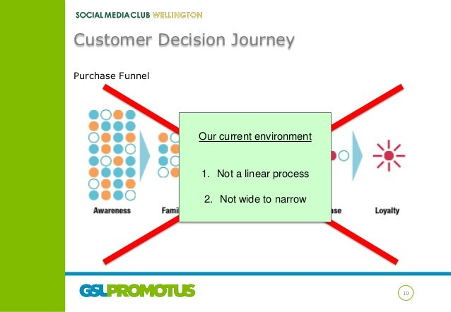 Customer Decision Journey Purchase Funnel  Our current environment  1. Not a linear process 2. Not wide to narrow  10