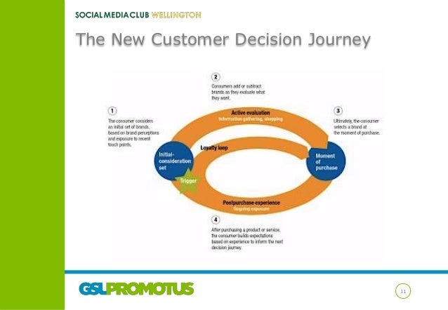 The New Customer Decision Journey  11