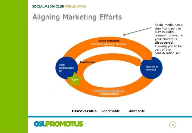 Aligning Marketing Efforts Social media has a significant part to play in active research to ensure your content is discov...