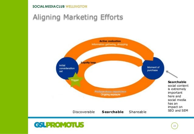 Aligning Marketing Efforts  Discoverable  Searchable  Shareable  Searchable social content is extremely important here and...