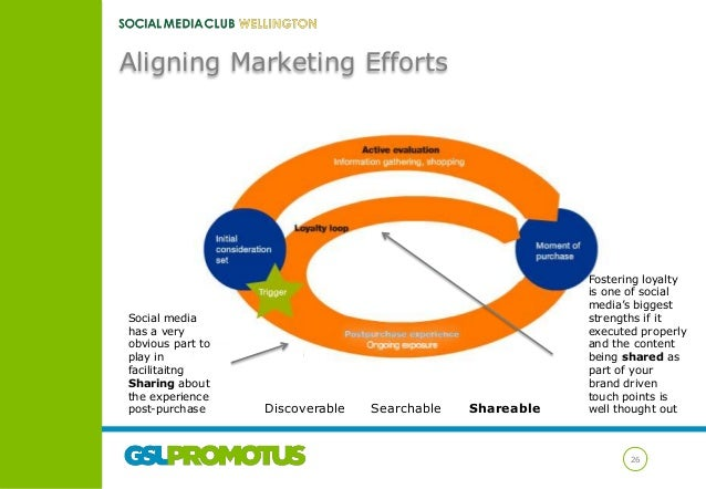 Aligning Marketing Efforts  Social media has a very obvious part to play in facilitaitng Sharing about the experience post...